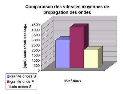 graphique2