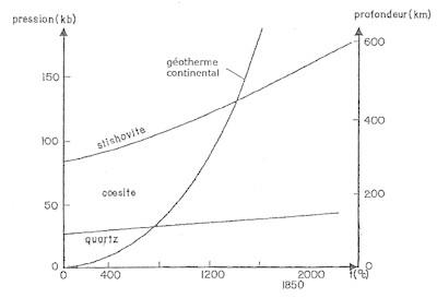 diagramme-pt