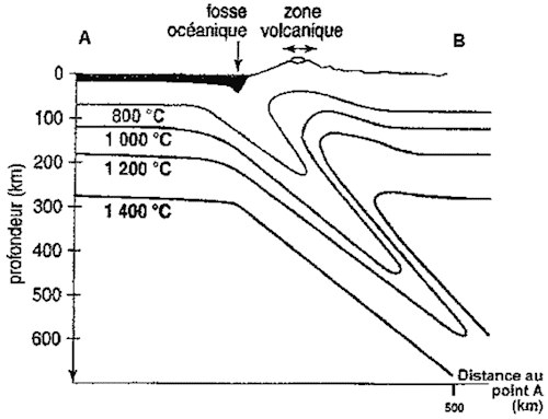 isothermes